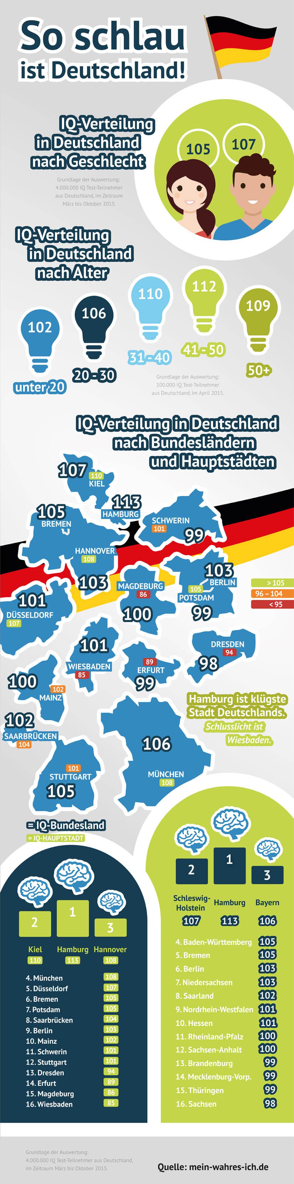 So schlau ist Deutschland